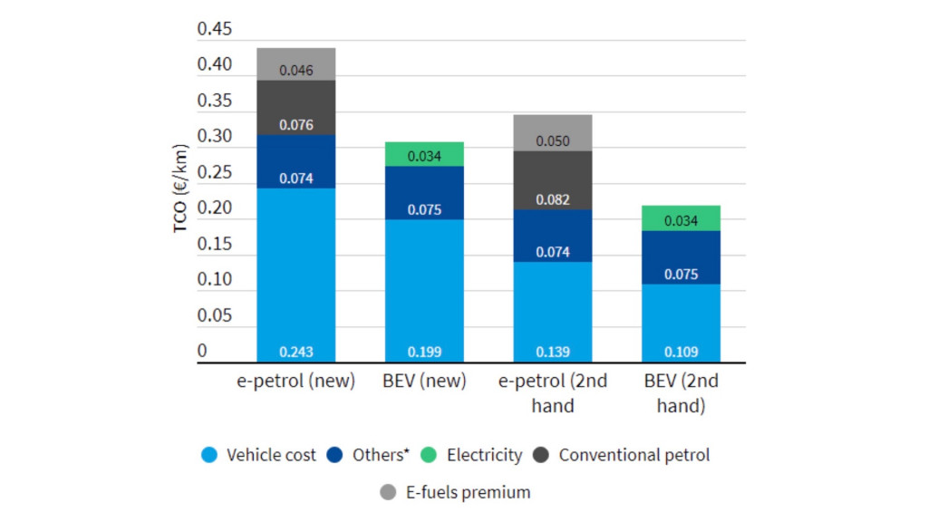 Total cost of ownership for battery-electric and synthetic fuel vehicles Europe 2030 (T&E paper)