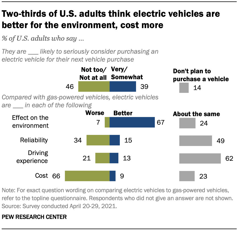 U.S. adult views of electric cars (from 2021 Pew Research Center survey)
